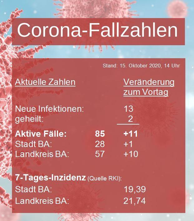 Corona-Fallzahlen